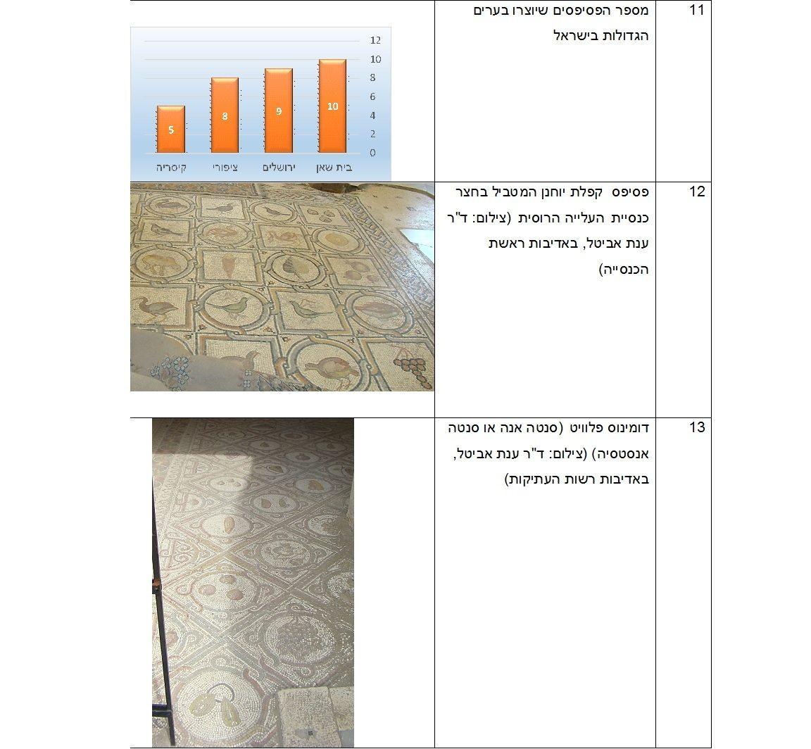 תיאורי חקלאות בפסיפסים מירושלים ויהודה בתקופות הרומית והביזנטית, טבלת איורים 11-13 כנס ירושלים 22, ינואר 2017
