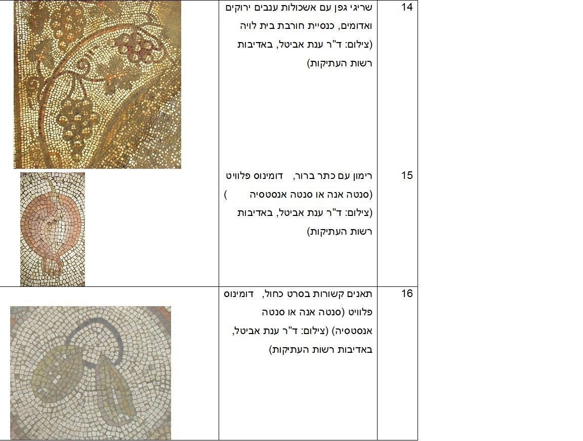 תיאורי חקלאות בפסיפסים מירושלים ויהודה בתקופות הרומית והביזנטית, טבלת איורים 14-16 כנס ירושלים 22, ינואר 2017