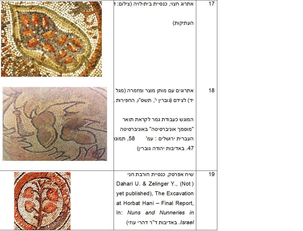 תיאורי חקלאות בפסיפסים מירושלים ויהודה בתקופות הרומית והביזנטית, טבלת איורים 17-19 כנס ירושלים 22, ינואר 2017