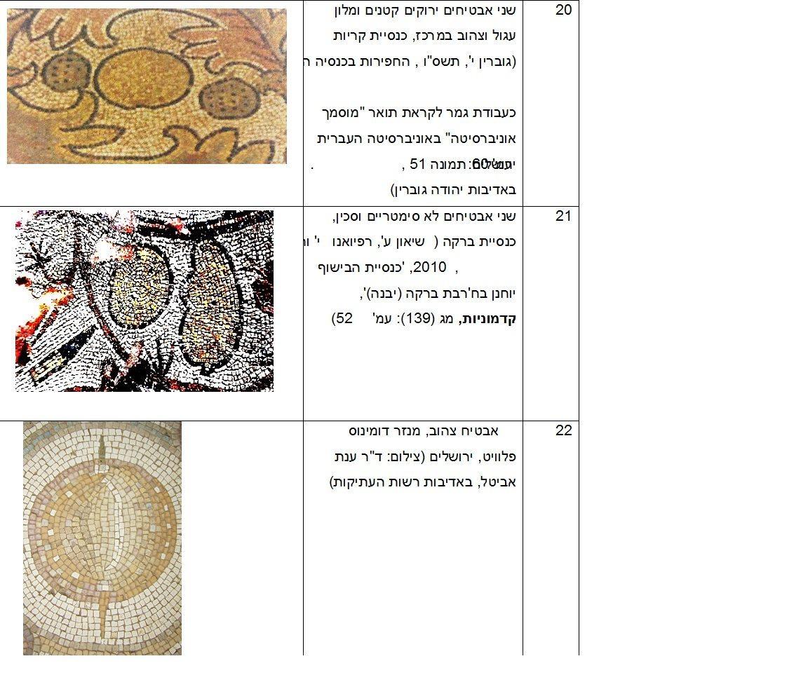 תיאורי חקלאות בפסיפסים מירושלים ויהודה בתקופות הרומית והביזנטית, טבלת איורים 20-22 כנס ירושלים 22, ינואר 2017